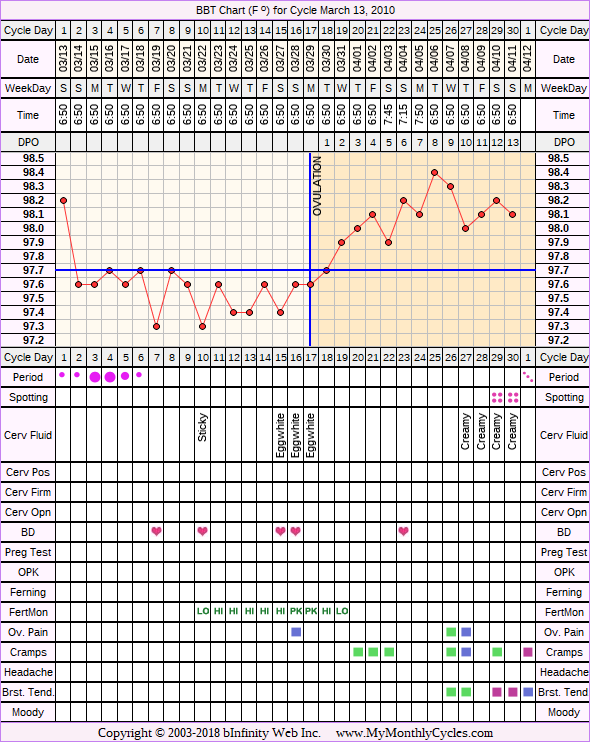 Fertility Chart for cycle Mar 13, 2010, chart owner tags: Fertility Monitor