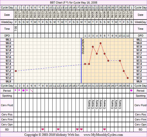 Fertility Chart for cycle May 16, 2008