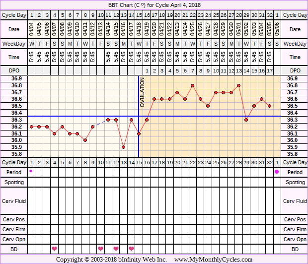 Fertility Chart for cycle Apr 4, 2018, chart owner tags: Long Luteal Phase, Ovulation Prediction Kits