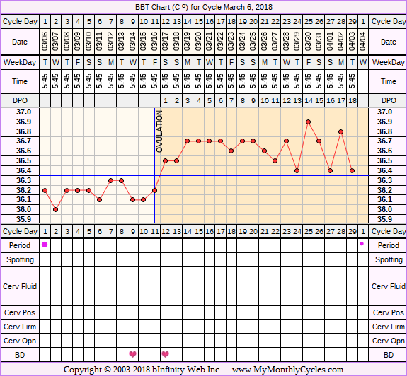 Fertility Chart for cycle Mar 6, 2018, chart owner tags: Long Luteal Phase, Ovulation Prediction Kits