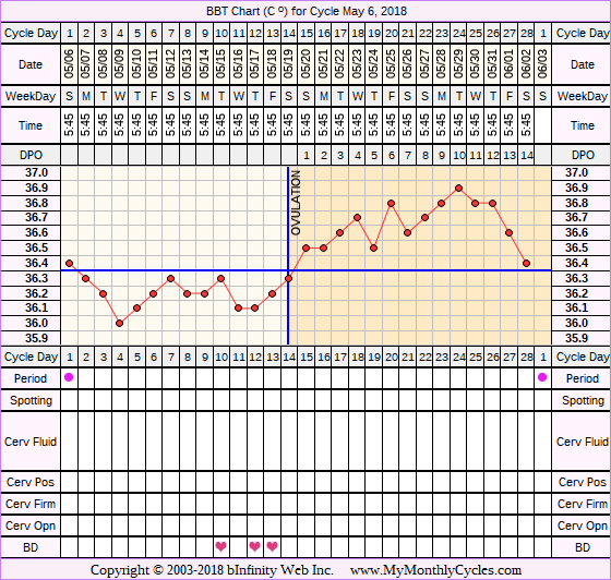 Fertility Chart for cycle May 6, 2018, chart owner tags: Long Luteal Phase