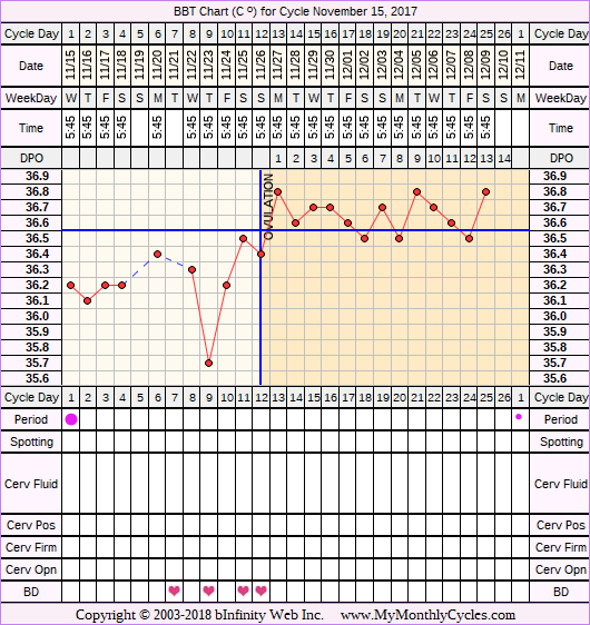 Fertility Chart for cycle Nov 15, 2017, chart owner tags: Herbal Fertility Supplement, Long Luteal Phase, Ovulation Prediction Kits