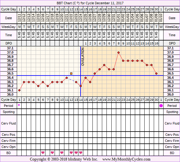 Fertility Chart for cycle Dec 11, 2017, chart owner tags: Herbal Fertility Supplement, Long Luteal Phase, Ovulation Prediction Kits