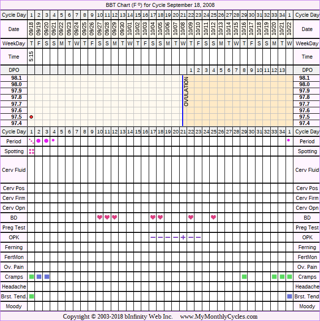 Fertility Chart for cycle Sep 18, 2008, chart owner tags: After the Pill, Miscarriage, Metformin, Ovulation Prediction Kits, Over Weight, PCOS