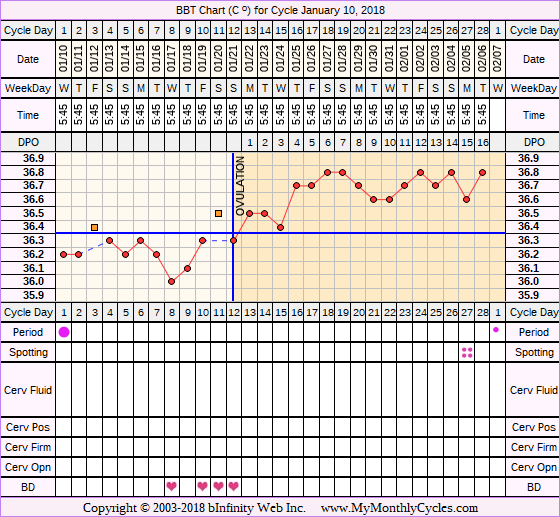 Fertility Chart for cycle Jan 10, 2018, chart owner tags: Herbal Fertility Supplement, Long Luteal Phase, Ovulation Prediction Kits