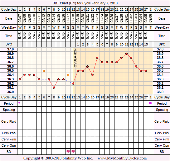 Fertility Chart for cycle Feb 7, 2018, chart owner tags: Long Luteal Phase, Ovulation Prediction Kits