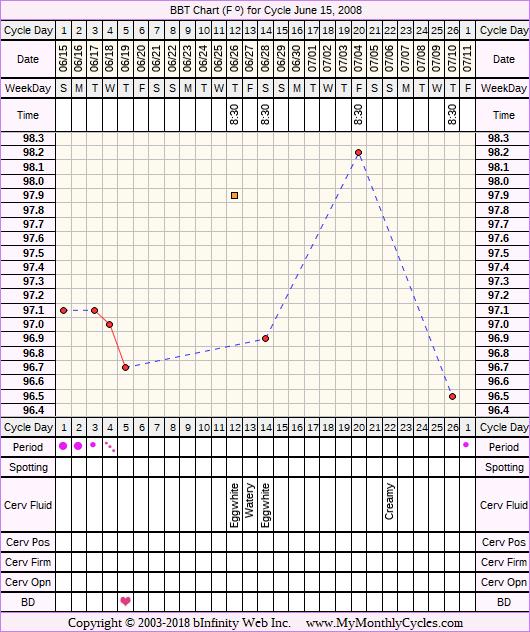 Fertility Chart for cycle Jun 15, 2008