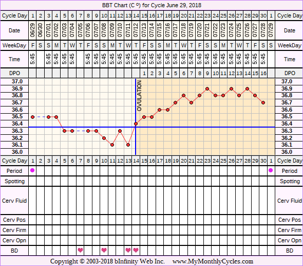 Fertility Chart for cycle Jun 29, 2018, chart owner tags: Ovulation Prediction Kits