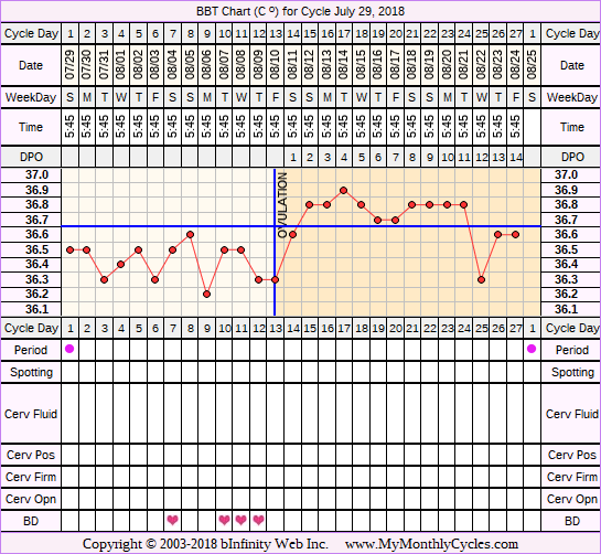 Fertility Chart for cycle Jul 29, 2018, chart owner tags: Long Luteal Phase, Ovulation Prediction Kits