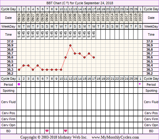 Fertility Chart for cycle Sep 24, 2018, chart owner tags: Long Luteal Phase