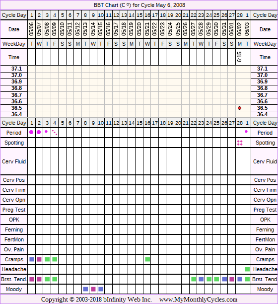 Fertility Chart for cycle May 6, 2008, chart owner tags: After BC Implant, BFN (Not Pregnant)