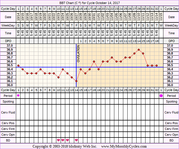 Fertility Chart for cycle Oct 14, 2017, chart owner tags: Herbal Fertility Supplement, Long Luteal Phase, Ovulation Prediction Kits