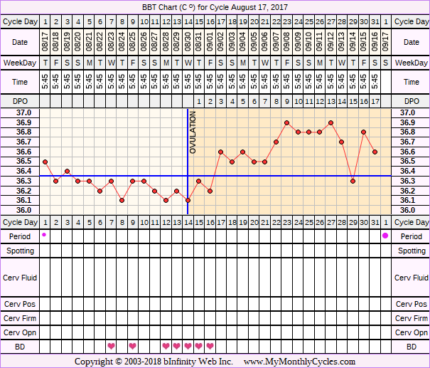 Fertility Chart for cycle Aug 17, 2017, chart owner tags: Herbal Fertility Supplement, Long Luteal Phase, Ovulation Prediction Kits