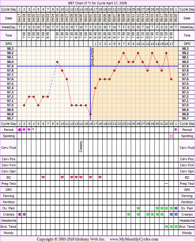 Fertility Chart for cycle Apr 17, 2008, chart owner tags: BFN (Not Pregnant), Clomid, Endometriosis