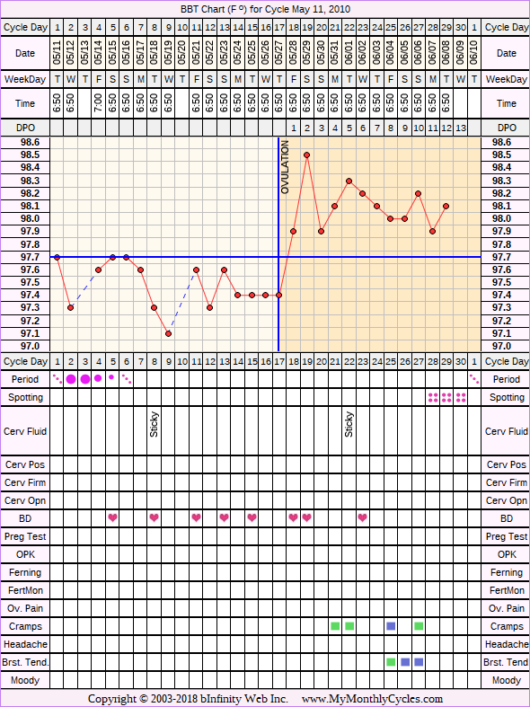 Fertility Chart for cycle May 11, 2010, chart owner tags: Fertility Monitor