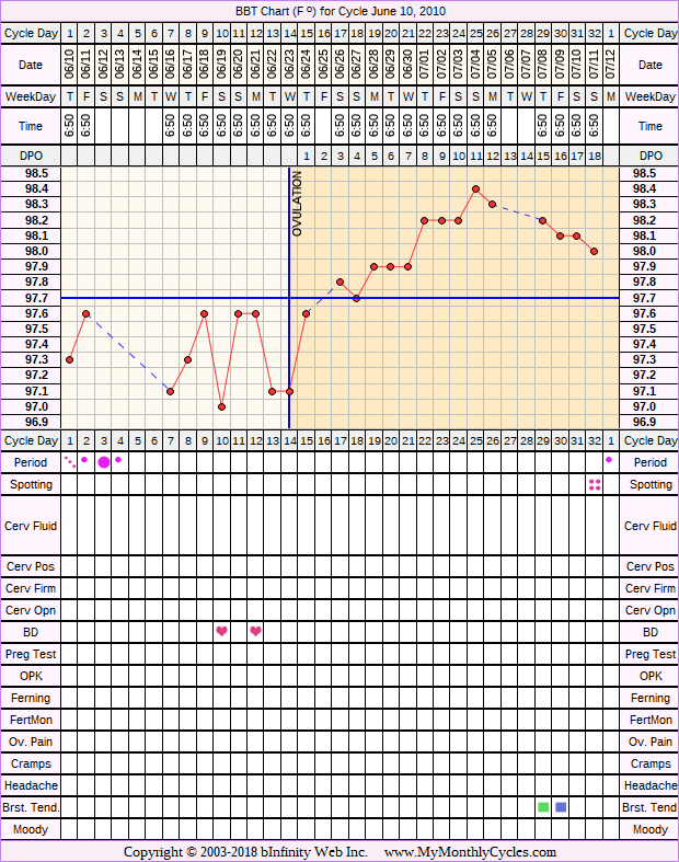 Fertility Chart for cycle Jun 10, 2010