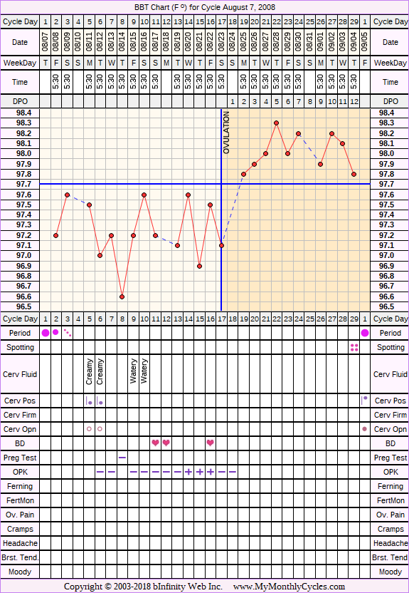 Fertility Chart for cycle Aug 7, 2008, chart owner tags: Ovulation Prediction Kits