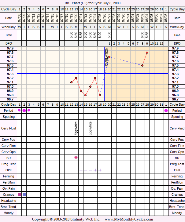 Fertility Chart for cycle Jul 8, 2009, chart owner tags: BFN (Not Pregnant), Miscarriage, Ovulation Prediction Kits