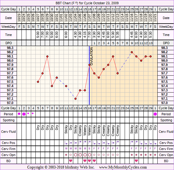 Fertility Chart for cycle Oct 23, 2009, chart owner tags: After IUD