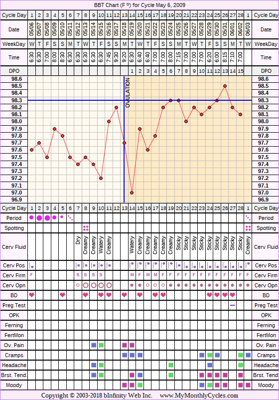 Fertility Chart for cycle May 6, 2009, chart owner tags: Ovulation Prediction Kits