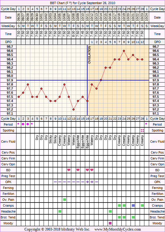 Fertility Chart for cycle Sep 26, 2010