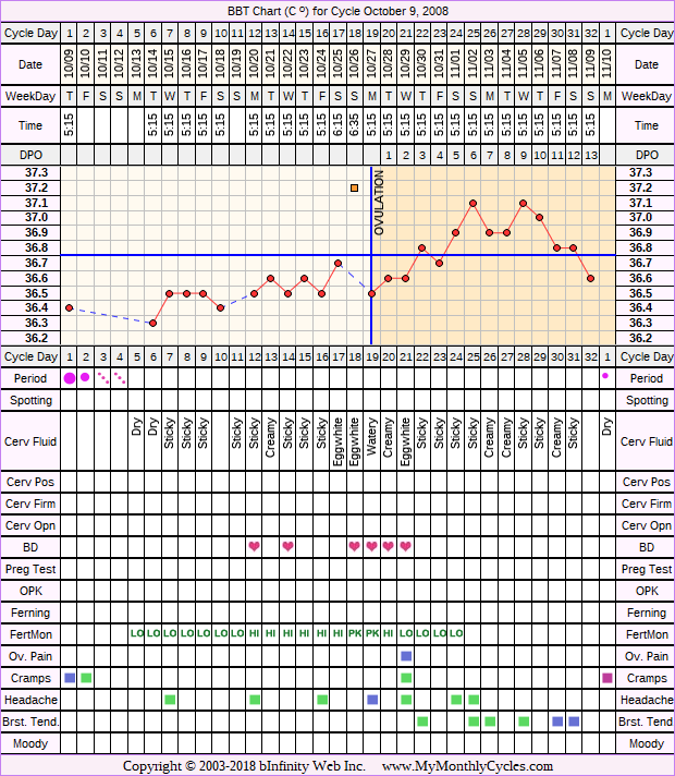 Fertility Chart for cycle Oct 9, 2008, chart owner tags: Endometriosis, Fertility Monitor