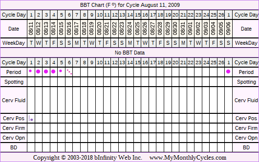 Fertility Chart for cycle Aug 11, 2009