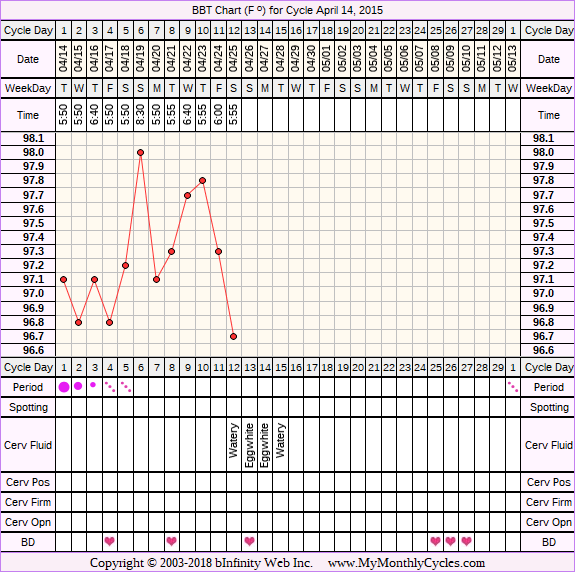 Fertility Chart for cycle Apr 14, 2015, chart owner tags: After Depo Provera, PCOS