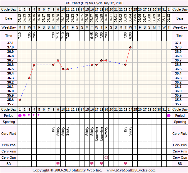 Fertility Chart for cycle Jul 12, 2010