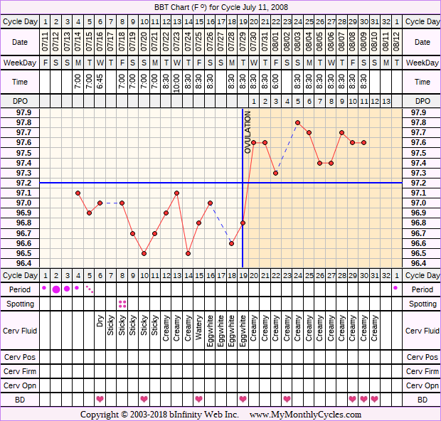 Fertility Chart for cycle Jul 11, 2008, chart owner tags: BFN (Not Pregnant), Biphasic