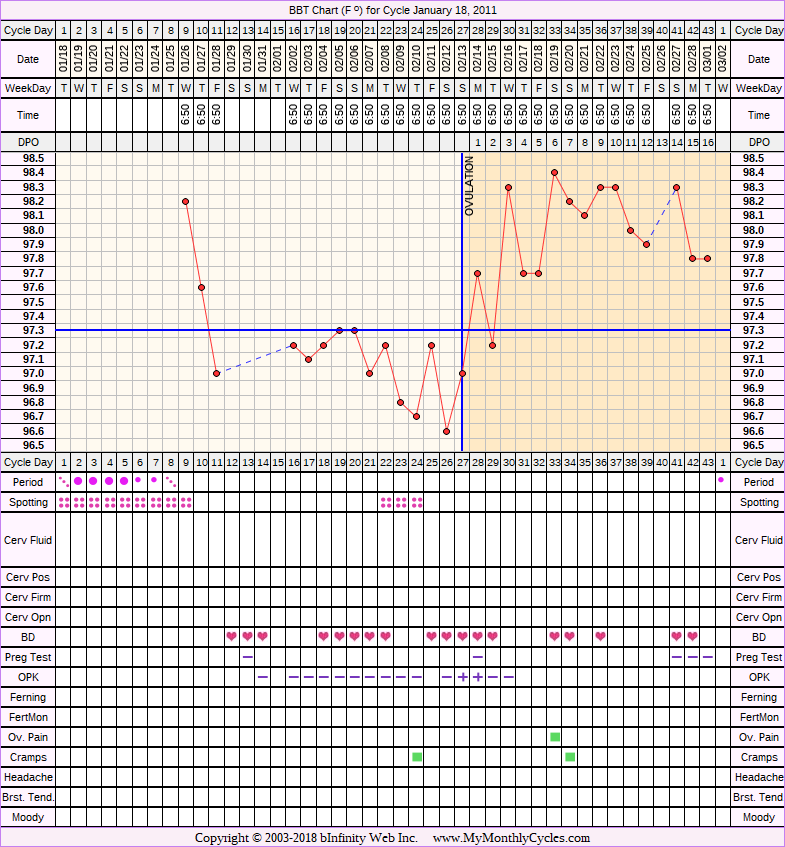 Fertility Chart for cycle Jan 18, 2011, chart owner tags: Anovulatory, BFN (Not Pregnant), Miscarriage, Ovulation Prediction Kits, Under Weight