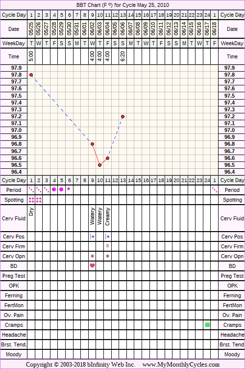 Fertility Chart for cycle May 25, 2010, chart owner tags: Metformin, Ovulation Prediction Kits, PCOS