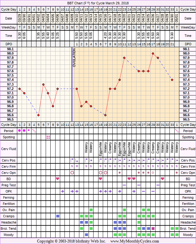 Fertility Chart for cycle Mar 29, 2018
