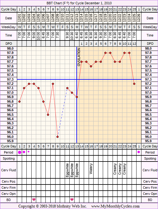 Fertility Chart for cycle Dec 1, 2010, chart owner tags: Acupuncture, Herbal Fertility Supplement, Ovulation Prediction Kits