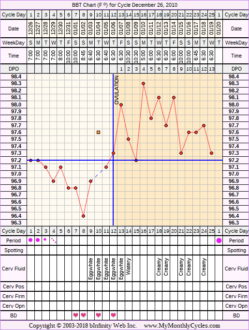 Fertility Chart for cycle Dec 26, 2010, chart owner tags: Acupuncture, Herbal Fertility Supplement