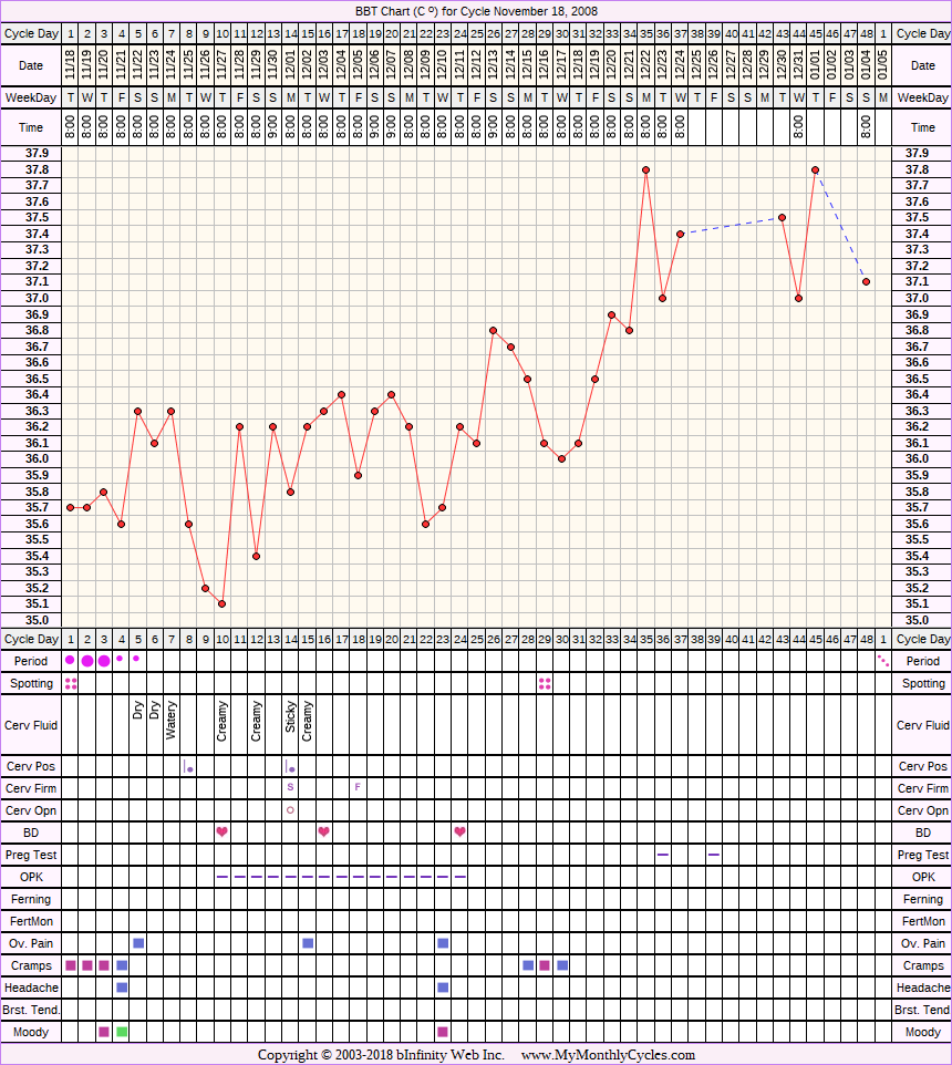 Fertility Chart for cycle Nov 18, 2008, chart owner tags: BFN (Not Pregnant), Over Weight