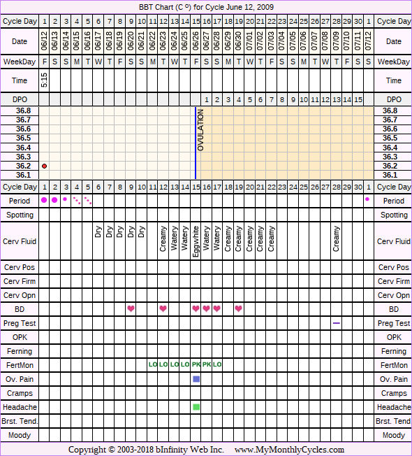 Fertility Chart for cycle Jun 12, 2009, chart owner tags: BFN (Not Pregnant), Endometriosis, Fertility Monitor, IUI, Other Meds