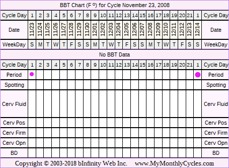 Fertility Chart for cycle Nov 23, 2008, chart owner tags: Anovulatory, After the Pill