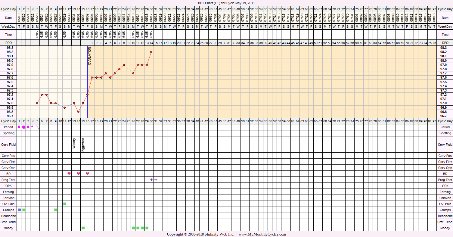 Fertility Chart for cycle May 19, 2011, chart owner tags: BFP (Pregnant), Biphasic