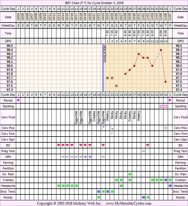 Fertility Chart for cycle Oct 4, 2008, chart owner tags: BFN (Not Pregnant), Ovulation Prediction Kits, Stress Cycle