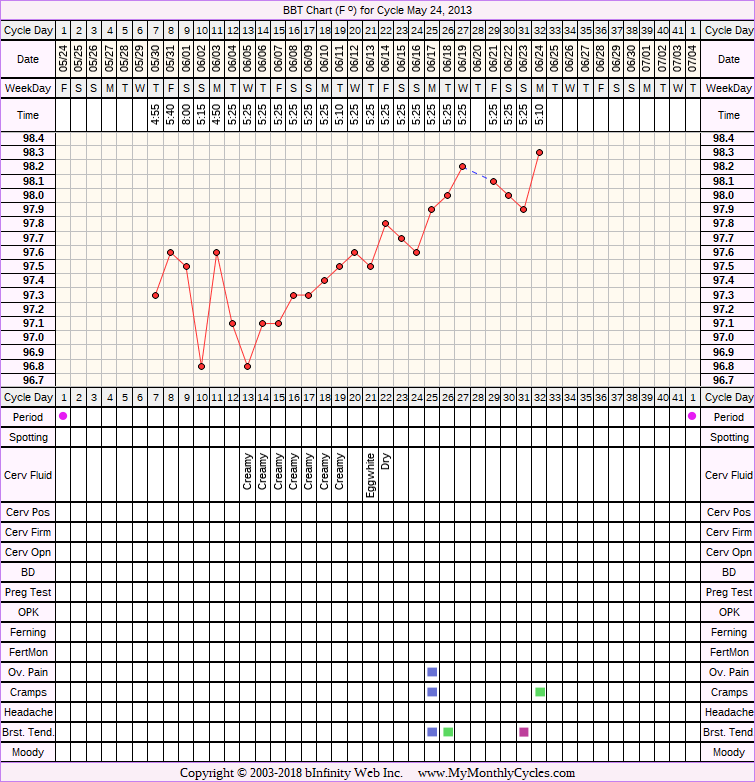 Fertility Chart for cycle May 24, 2013