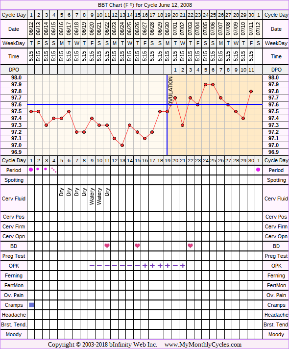 Fertility Chart for cycle Jun 12, 2008, chart owner tags: After the Pill, Ovulation Prediction Kits, Other Meds, PCOS