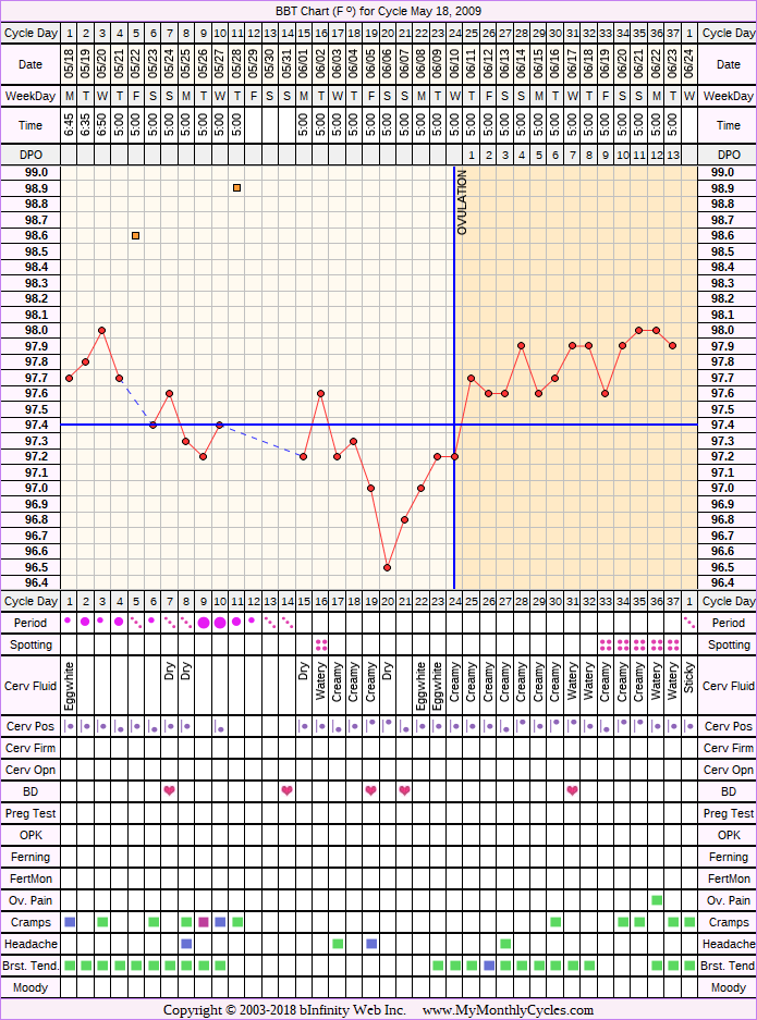 Fertility Chart for cycle May 18, 2009, chart owner tags: After the Pill, BFN (Not Pregnant), Under Weight