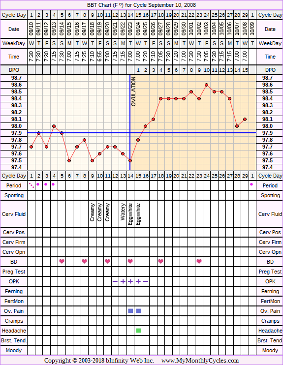 Fertility Chart for cycle Sep 10, 2008