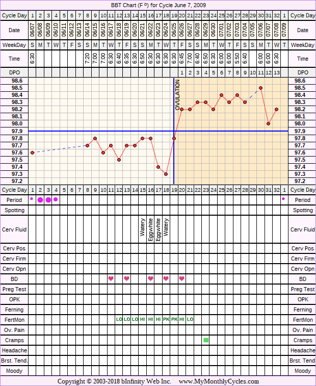 Fertility Chart for cycle Jun 7, 2009