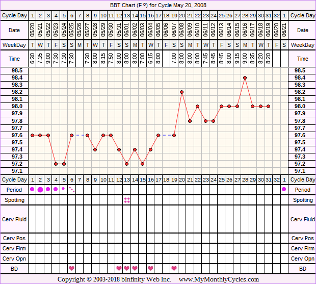 Fertility Chart for cycle May 20, 2008, chart owner tags: Clomid, Endometriosis
