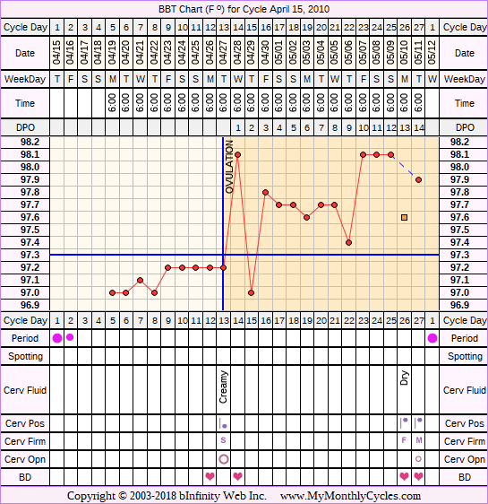Fertility Chart for cycle Apr 15, 2010, chart owner tags: Anovulatory, Ectopic Pregnancy, Fertility Monitor, Miscarriage, Ovulation Prediction Kits, Over Weight, PCOS, Triphasic