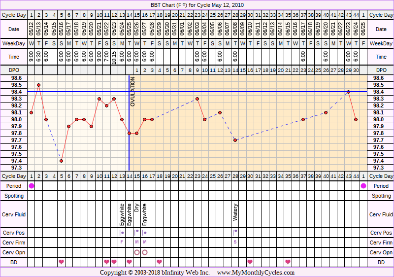 Fertility Chart for cycle May 12, 2010, chart owner tags: Fertility Monitor, PCOS, Triphasic