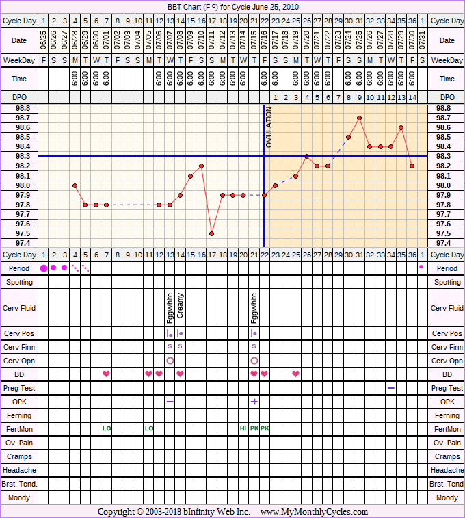 Fertility Chart for cycle Jun 25, 2010, chart owner tags: Fertility Monitor, PCOS