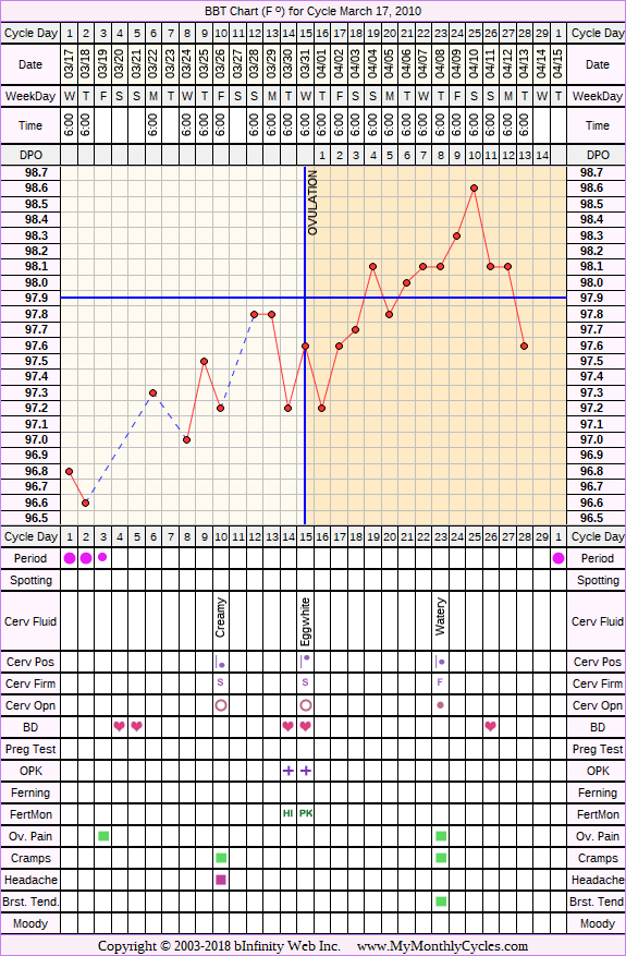 Fertility Chart for cycle Mar 17, 2010, chart owner tags: Biphasic, Clomid, Herbal Fertility Supplement, Metformin, PCOS